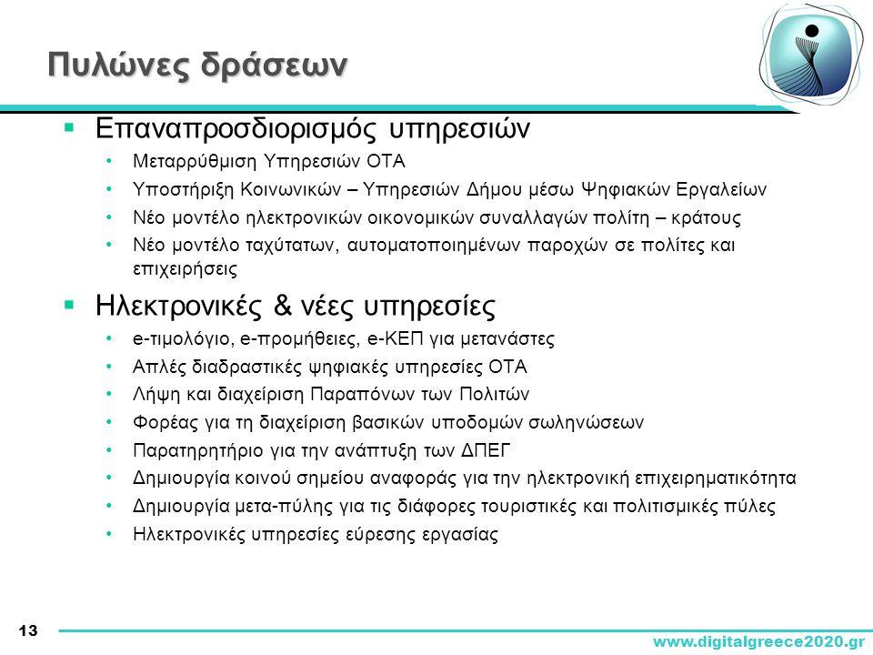 Πυλώνες δράσεων Επαναπροσδιορισμός υπηρεσιών