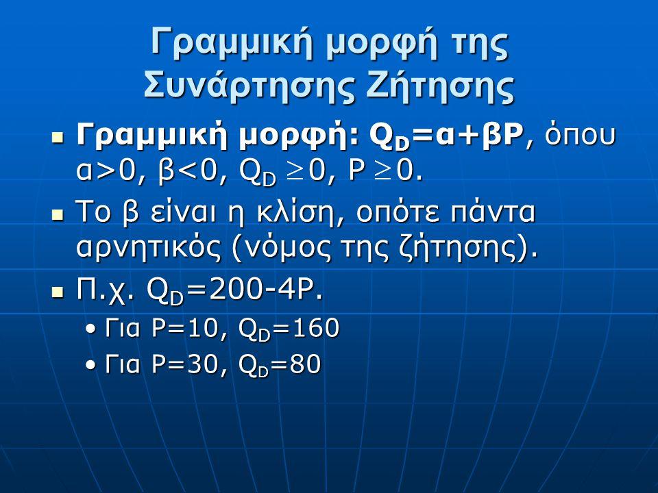 Γραμμική μορφή της Συνάρτησης Ζήτησης