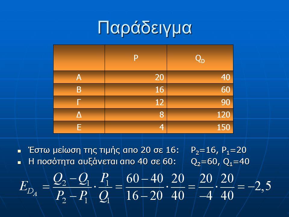 Παράδειγμα P. QD. Α. 20. 40. Β. 16. 60. Γ. 12. 90. Δ. 8. 120. Ε. 4. 150. Έστω μείωση της τιμής απο 20 σε 16: P2=16, P1=20.