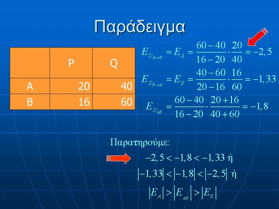 Παράδειγμα P Q A 20 40 B 16 60
