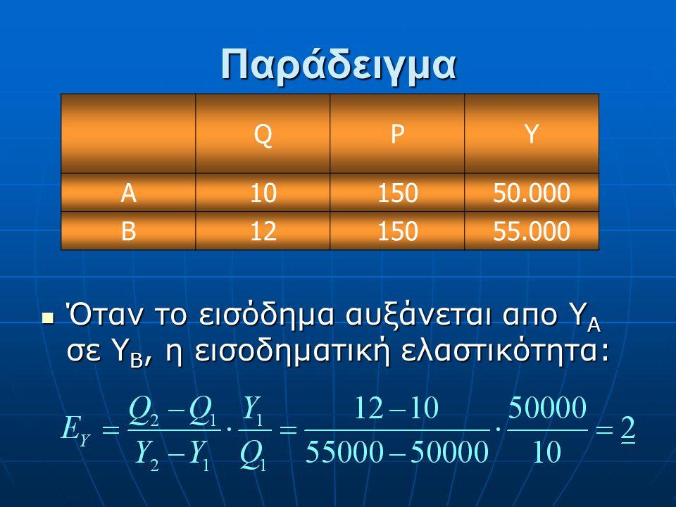 Παράδειγμα Q. P. Y. A. 10. 150. 50.000.