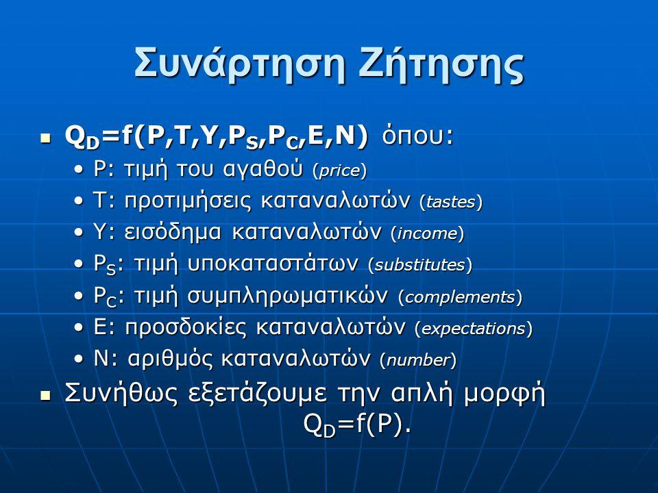 Συνάρτηση Ζήτησης QD=f(P,T,Y,PS,PC,E,N) όπου: