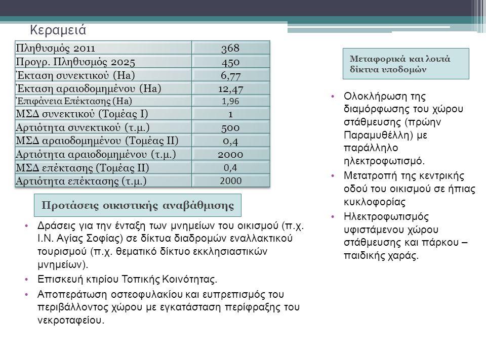 Κεραμειά Πληθυσμός 2011 368 Προγρ. Πληθυσμός 2025 450