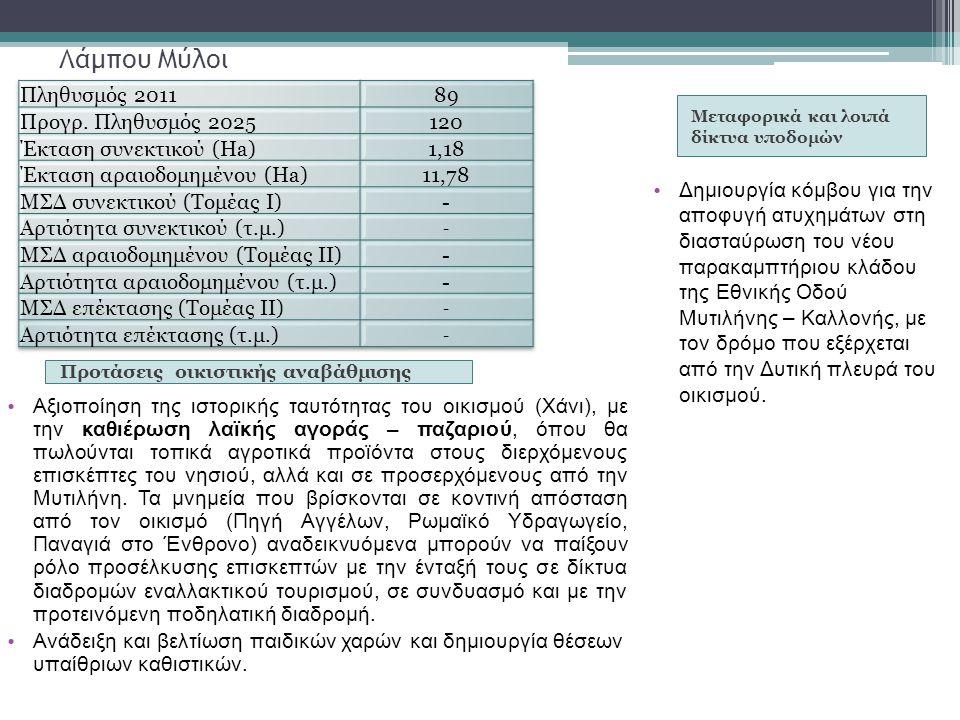 Λάμπου Μύλοι Πληθυσμός 2011 89 Προγρ. Πληθυσμός 2025 120