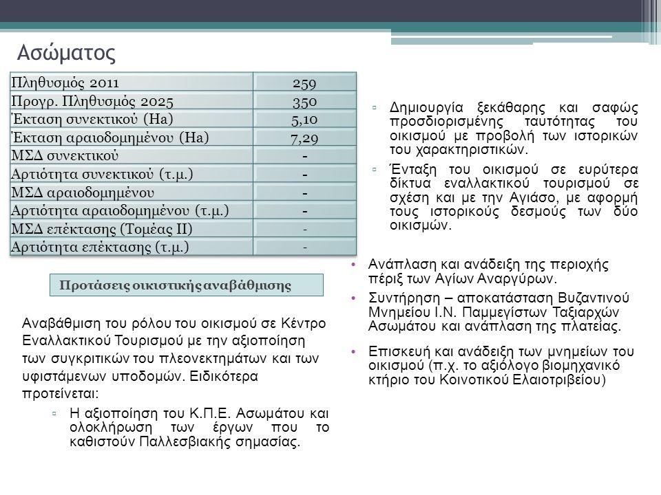 Ασώματος Πληθυσμός 2011 259 Προγρ. Πληθυσμός 2025 350