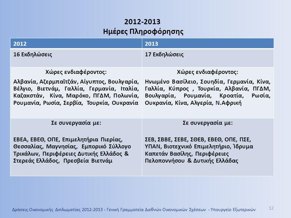 2012-2013 Ημέρες Πληροφόρησης 2012 2013 16 Εκδηλώσεις 17 Εκδηλώσεις