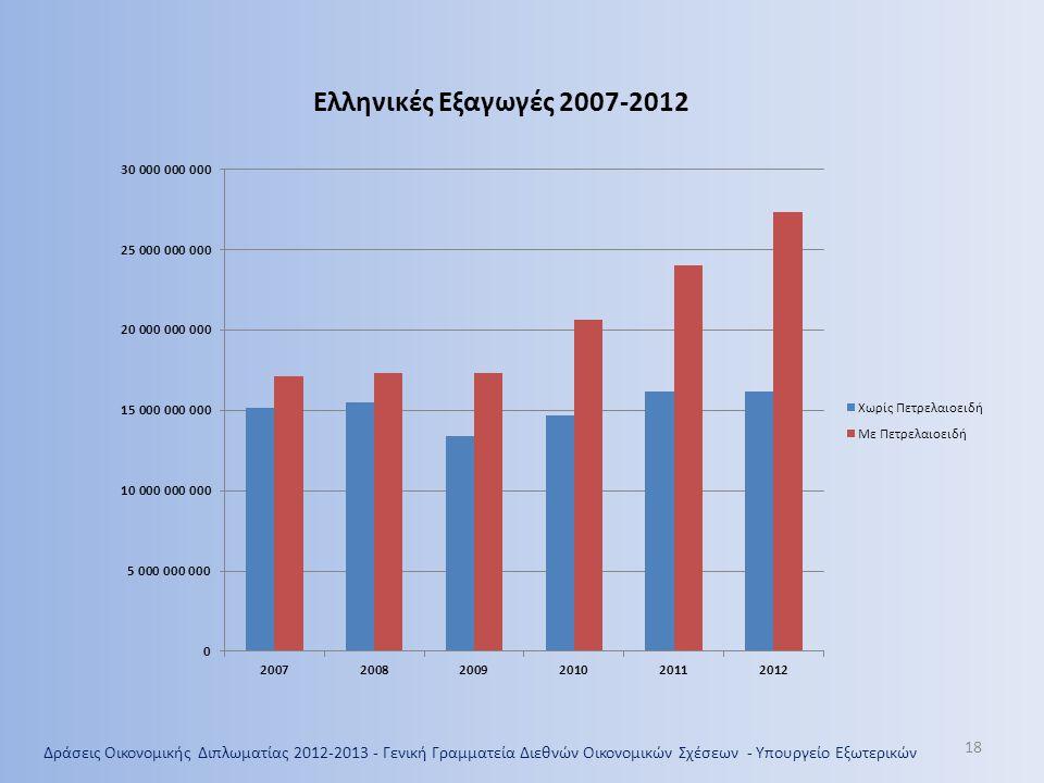 Ελληνικές Εξαγωγές 2007-2012 Έτος 2007 2008 2009 2010 2011 2012