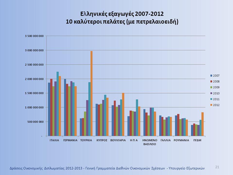 Ελληνικές εξαγωγές 2007-2012 10 καλύτεροι πελάτες (με πετρελαιοειδή)