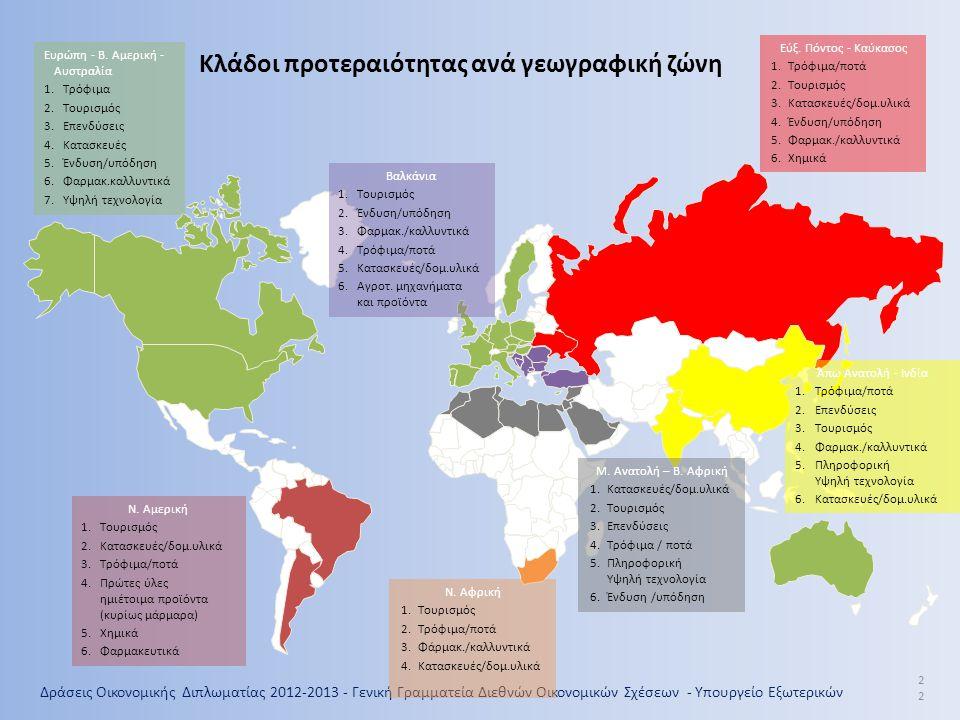Κλάδοι προτεραιότητας ανά γεωγραφική ζώνη