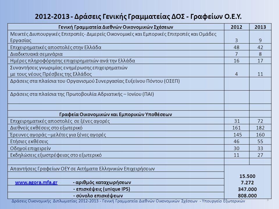 2012-2013 - Δράσεις Γενικής Γραμματείας ΔΟΣ - Γραφείων Ο.Ε.Υ.