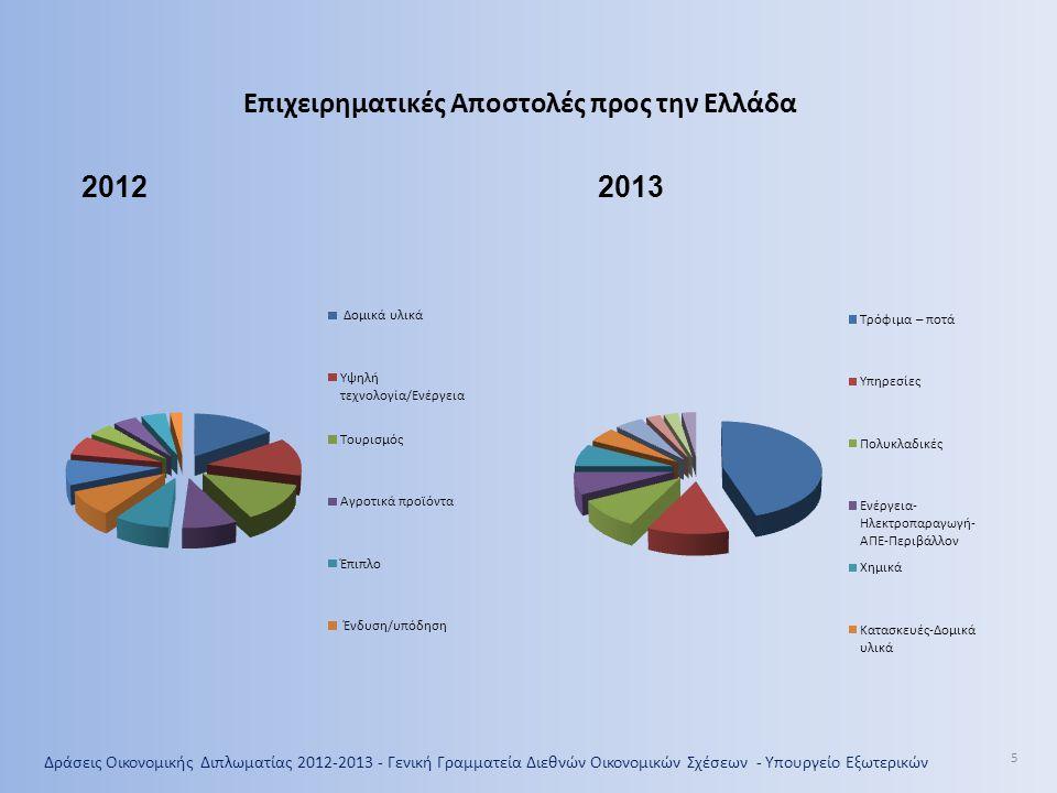 Επιχειρηματικές Αποστολές προς την Ελλάδα