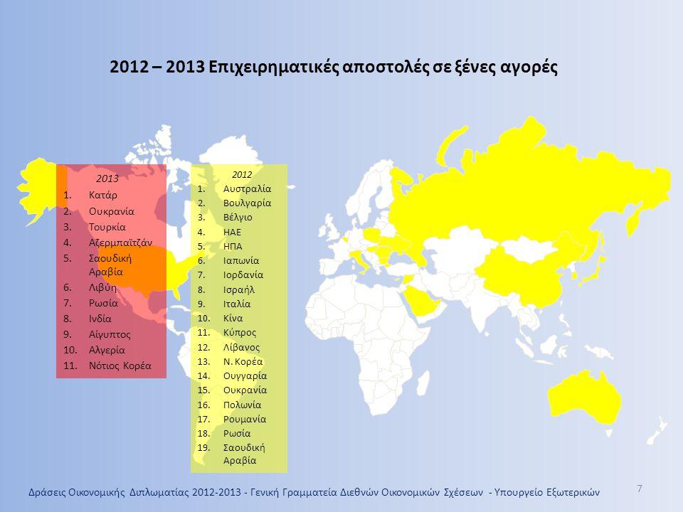 2012 – 2013 Επιχειρηματικές αποστολές σε ξένες αγορές