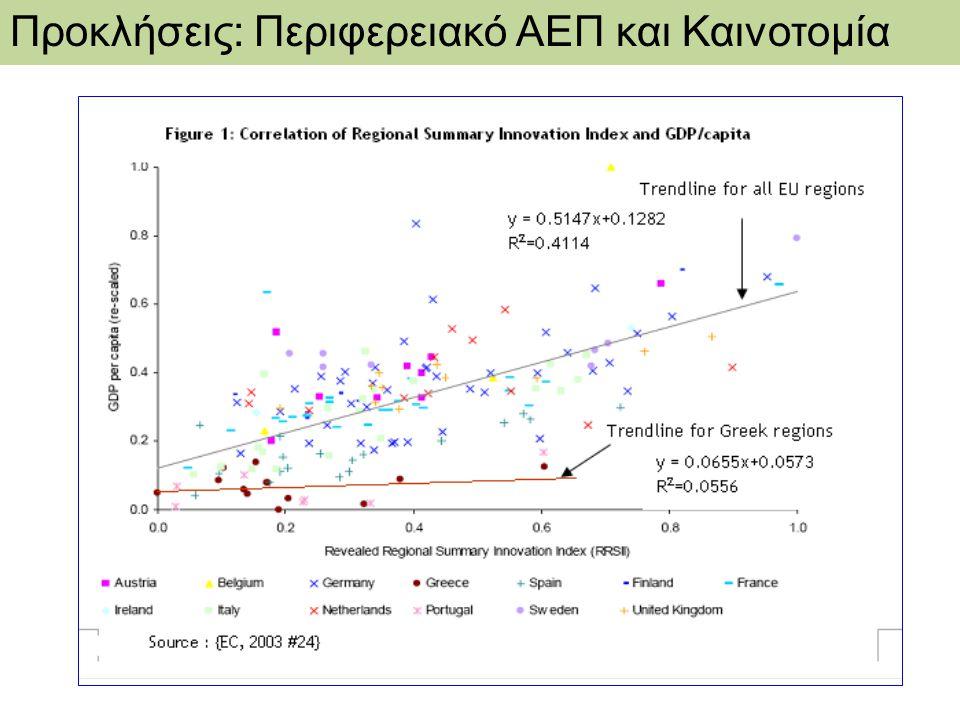 Προκλήσεις: Περιφερειακό ΑΕΠ και Καινοτομία