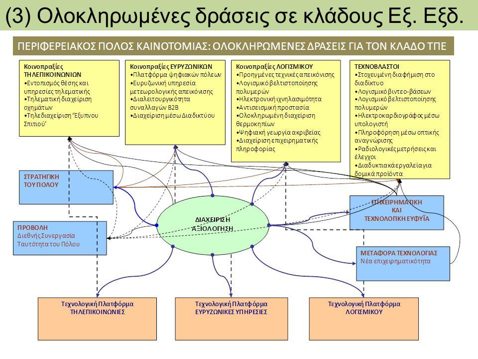 (3) Ολοκληρωμένες δράσεις σε κλάδους Εξ. Εξδ.