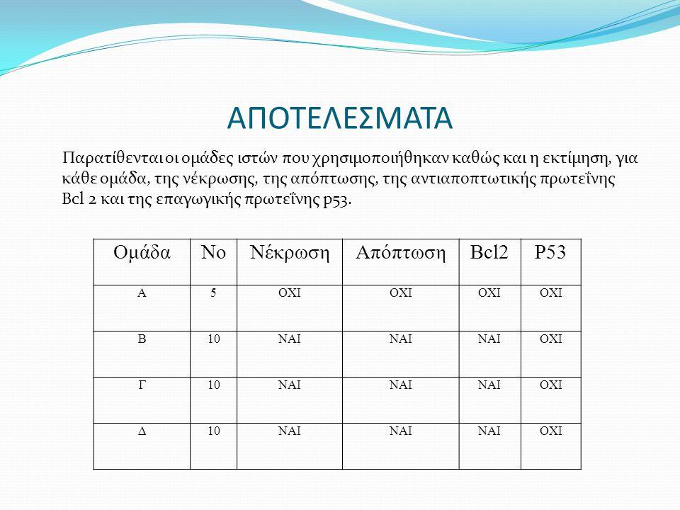 ΑΠΟΤΕΛΕΣΜΑΤΑ Ομάδα Νο Νέκρωση Απόπτωση Bcl2 P53