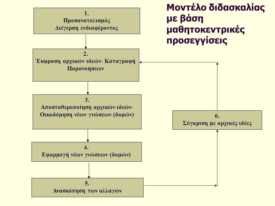 Μοντέλο διδασκαλίας με βάση μαθητοκεντρικές προσεγγίσεις