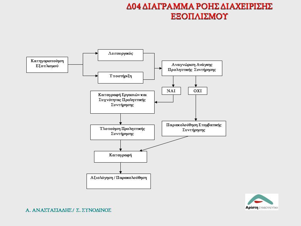 Δ04 ΔΙΑΓΡΑΜΜΑ ΡΟΗΣ ΔΙΑΧΕΙΡΙΣΗΣ ΕΞΟΠΛΙΣΜΟΥ