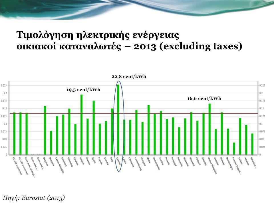 Τιμολόγηση ηλεκτρικής ενέργειας οικιακοί καταναλωτές – 2013 (excluding taxes)