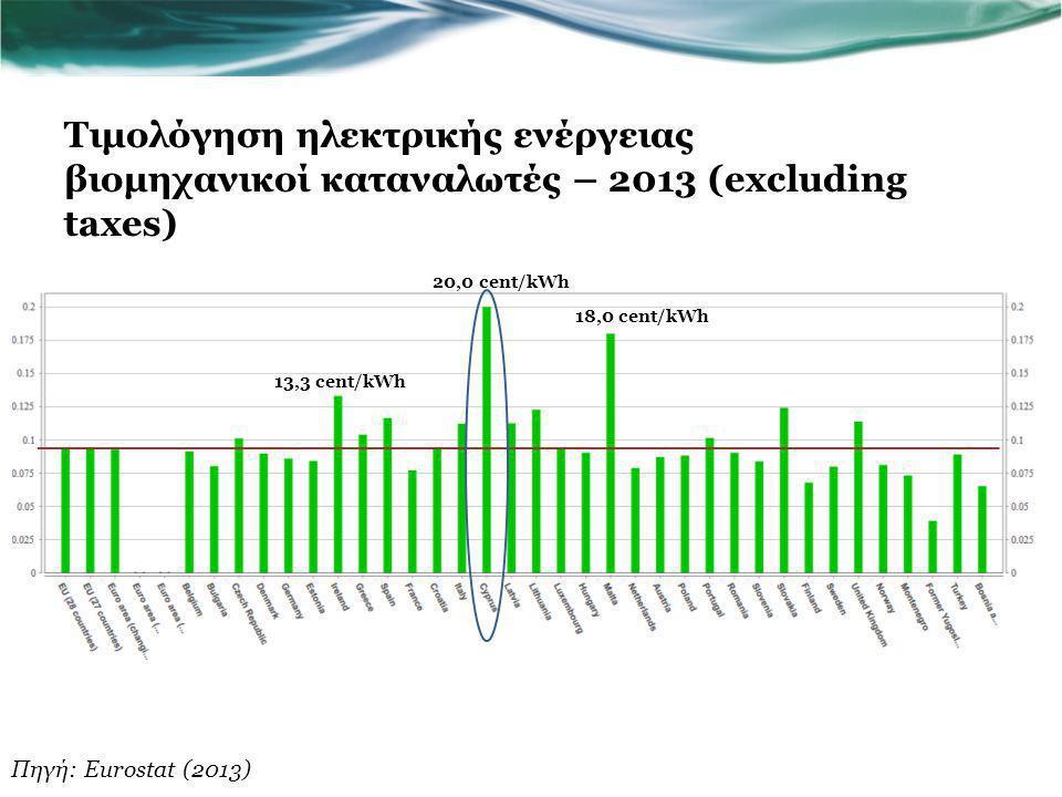 Τιμολόγηση ηλεκτρικής ενέργειας βιομηχανικοί καταναλωτές – 2013 (excluding taxes)