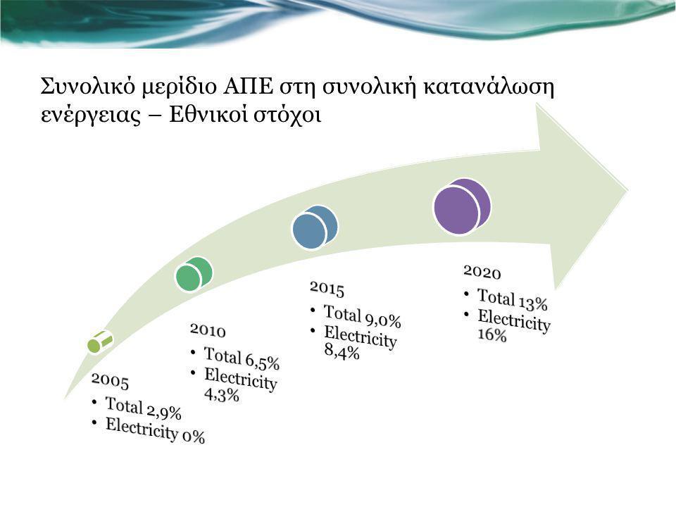 2005 Total 2,9% Electricity 0% 2010. Total 6,5% Electricity 4,3% 2015. Total 9,0% Electricity 8,4%