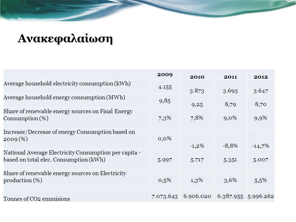 Ανακεφαλαίωση 2009. 2010. 2011. 2012. Average household electricity consumption (kWh) 4.155. 3.873.
