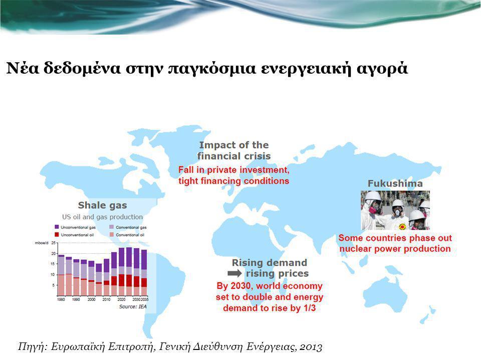 Νέα δεδομένα στην παγκόσμια ενεργειακή αγορά