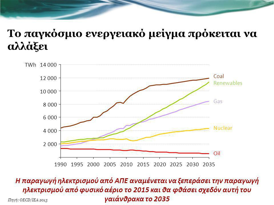 Το παγκόσμιο ενεργειακό μείγμα πρόκειται να αλλάξει