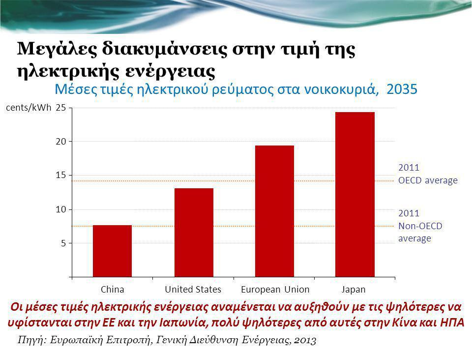 Μεγάλες διακυμάνσεις στην τιμή της ηλεκτρικής ενέργειας
