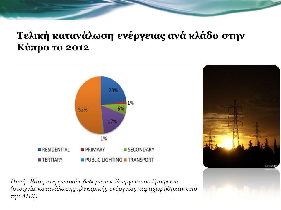 Τελική κατανάλωση ενέργειας ανά κλάδο στην Κύπρο το 2012