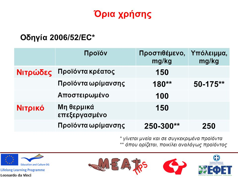 Όρια χρήσης Οδηγία 2006/52/EC* Νιτρώδες 150 180** 50-175** 100 Νιτρικό