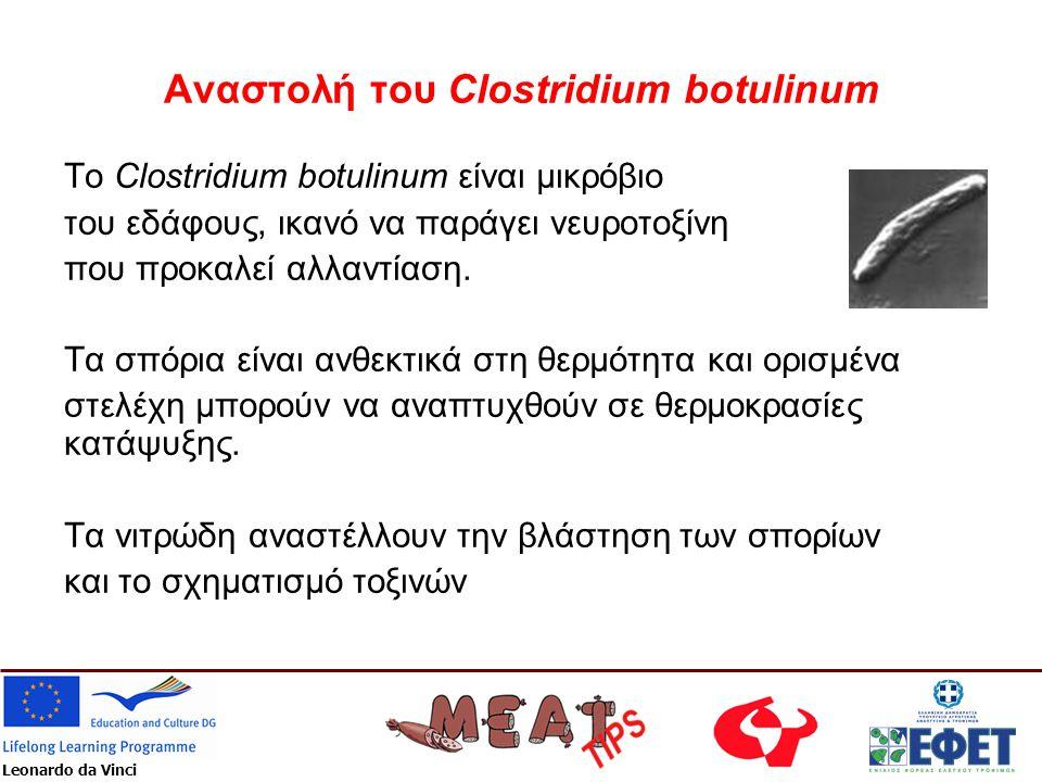 Αναστολή του Clostridium botulinum