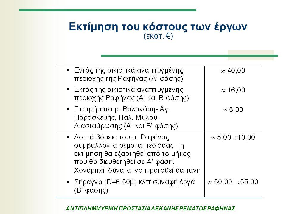 Εκτίμηση του κόστους των έργων (εκατ. €)