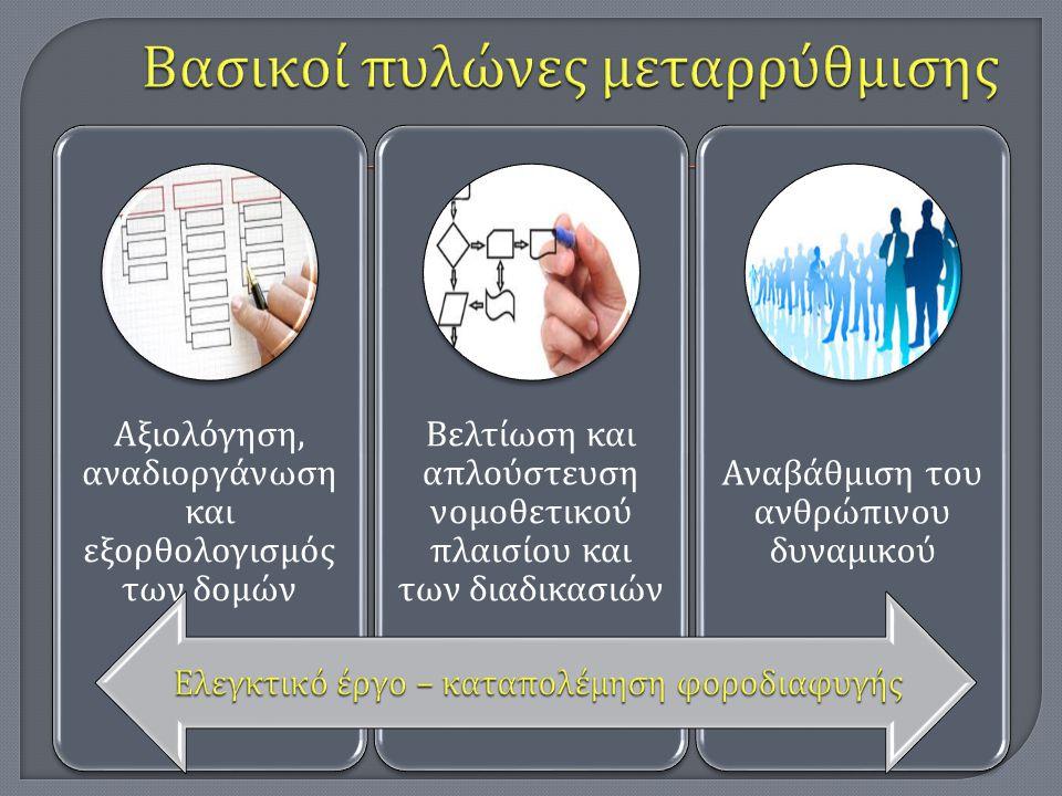 Βασικοί πυλώνες μεταρρύθμισης