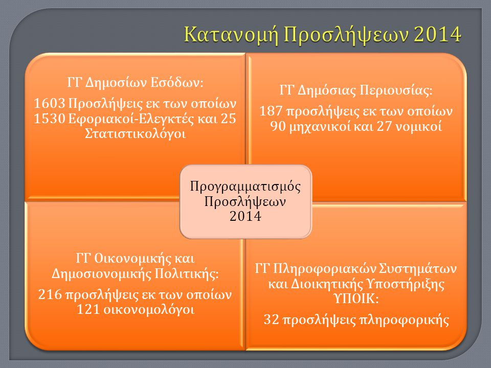 Κατανομή Προσλήψεων 2014 Προγραμματισμός Προσλήψεων 2014