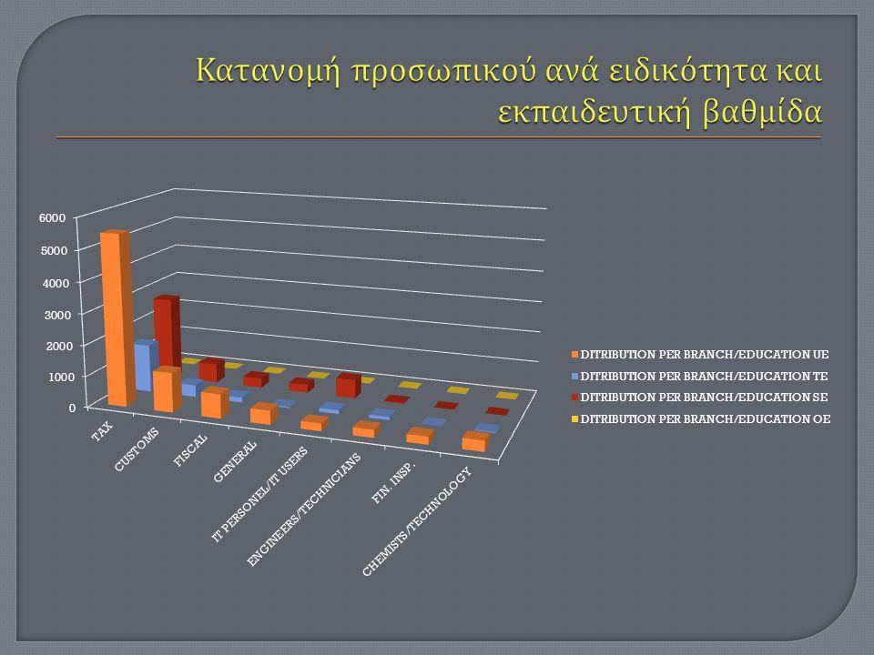 Κατανομή προσωπικού ανά ειδικότητα και εκπαιδευτική βαθμίδα