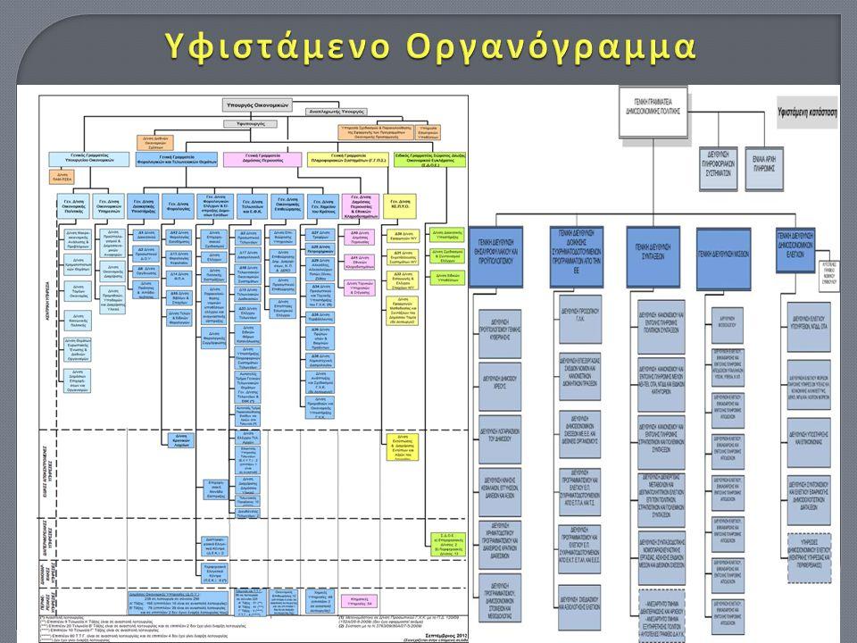 Υφιστάμενο Οργανόγραμμα