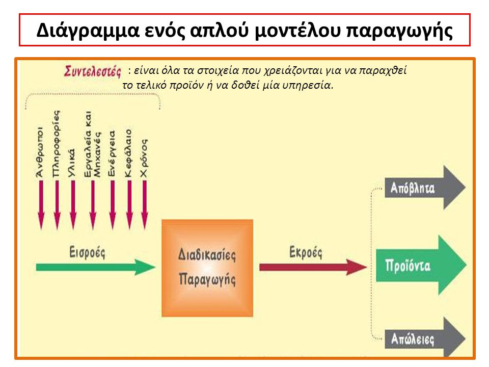 Διάγραμμα ενός απλού μοντέλου παραγωγής
