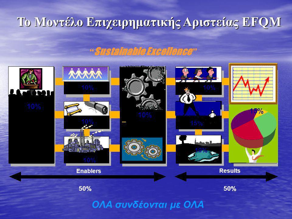 Το Μοντέλο Επιχειρηματικής Αριστείας EFQM Sustainable Excellence