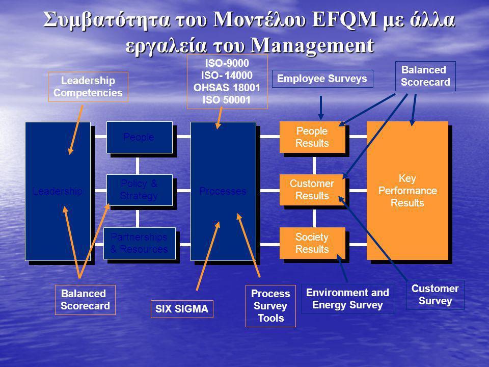 Συμβατότητα του Μοντέλου EFQM με άλλα εργαλεία του Management