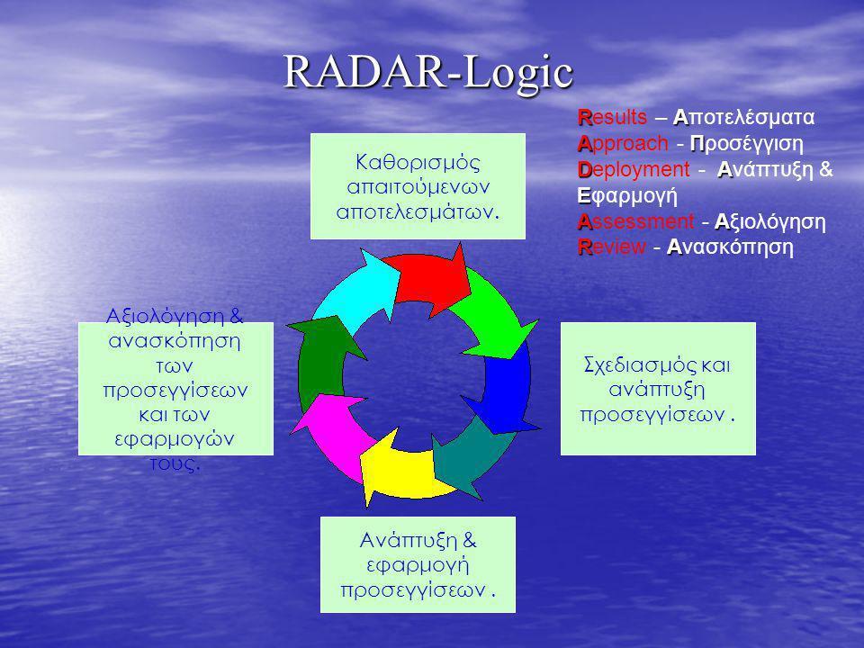 RADAR-Logic Results – Αποτελέσματα Approach - Προσέγγιση