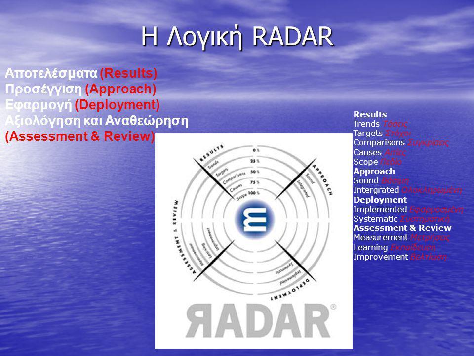 Η Λογική RADAR Αποτελέσματα (Results) Προσέγγιση (Approach)