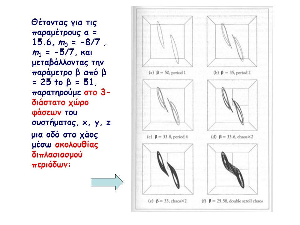 Θέτοντας για τις παραμέτρους α = 15
