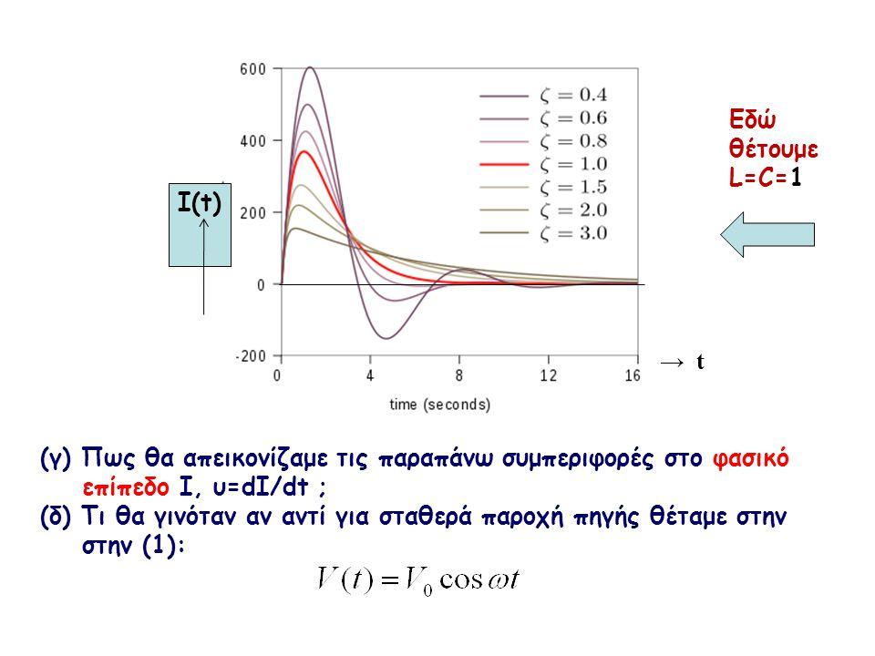 Εδώ θέτουμε L=C=1 I(t) → t. (γ) Πως θα απεικονίζαμε τις παραπάνω συμπεριφορές στο φασικό. επίπεδο Ι, υ=dI/dt ;