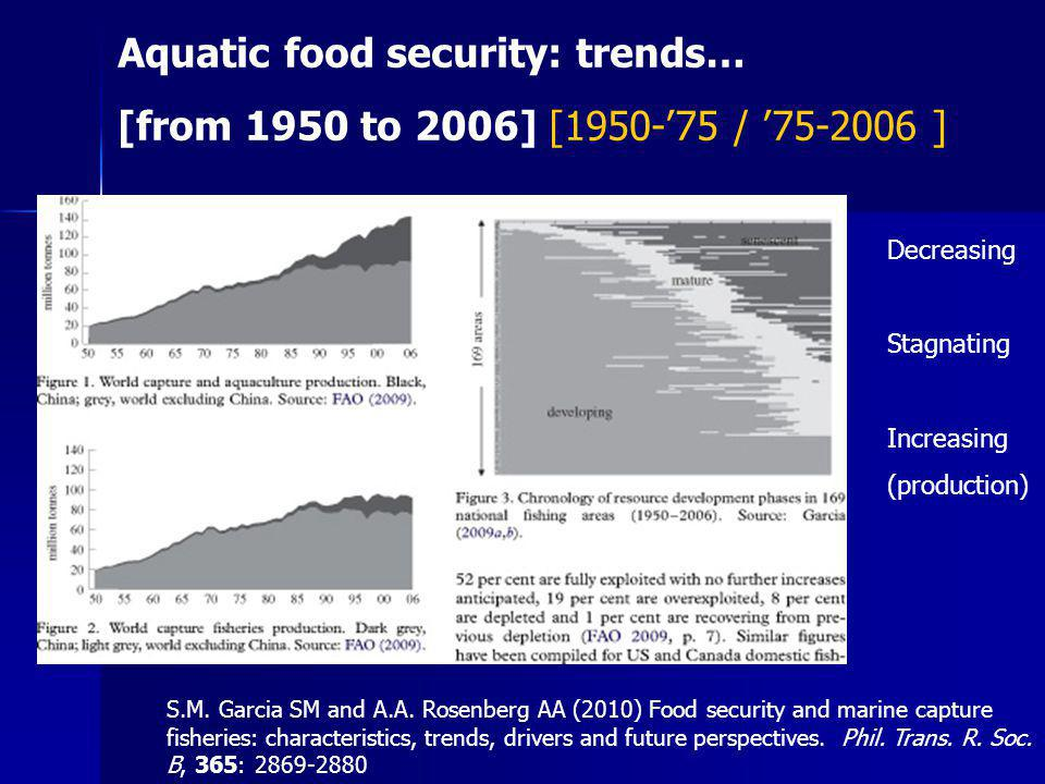 Aquatic food security: trends…