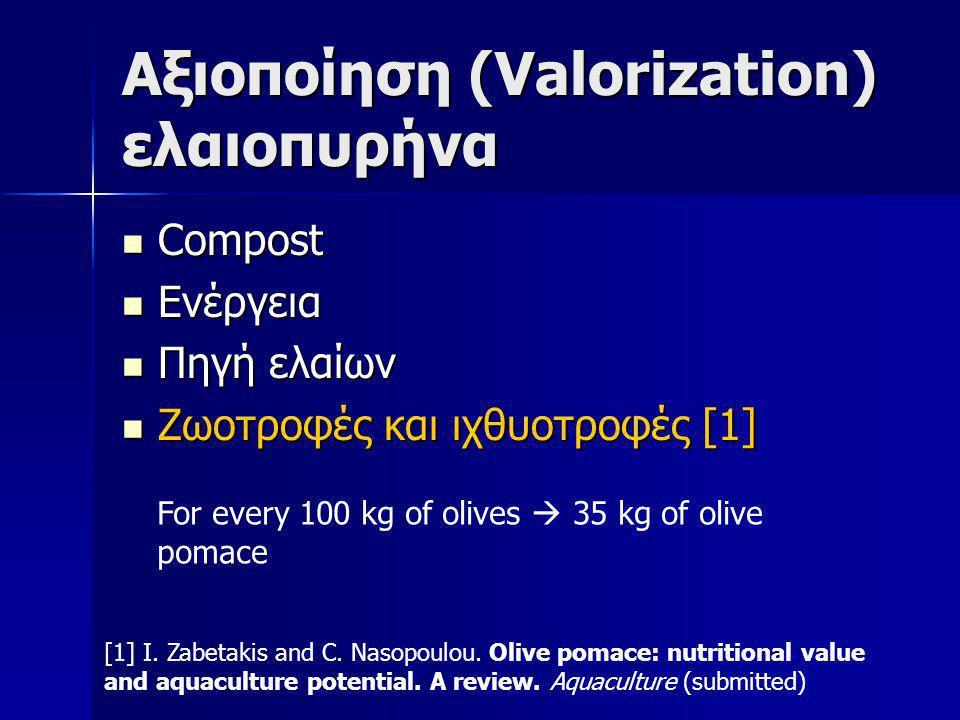 Αξιοποίηση (Valorization) ελαιοπυρήνα