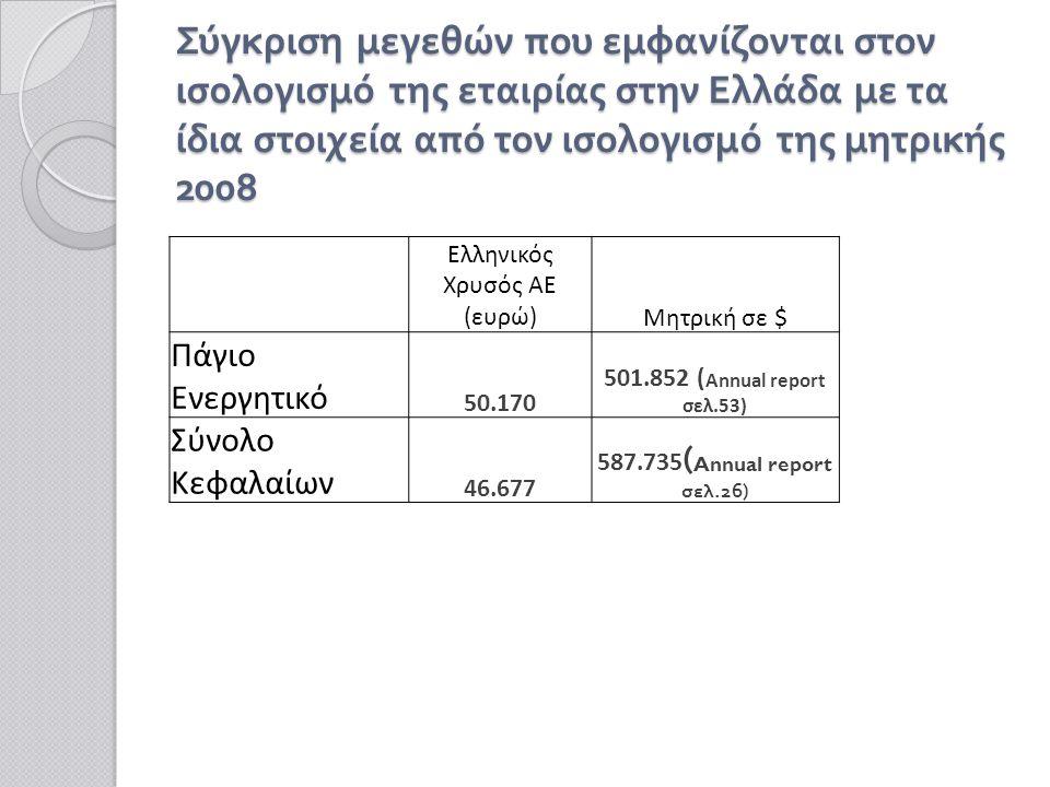 Ελληνικός Χρυσός ΑΕ (ευρώ)