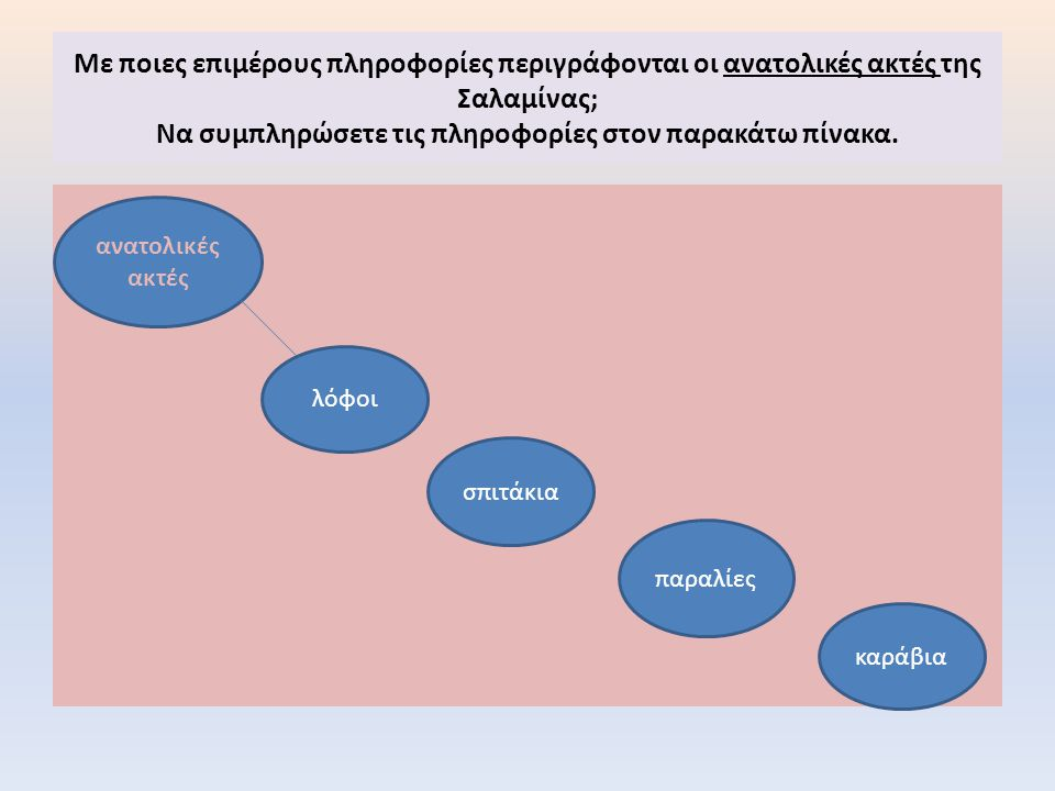 Με ποιες επιμέρους πληροφορίες περιγράφονται οι ανατολικές ακτές της Σαλαμίνας; Να συμπληρώσετε τις πληροφορίες στον παρακάτω πίνακα.