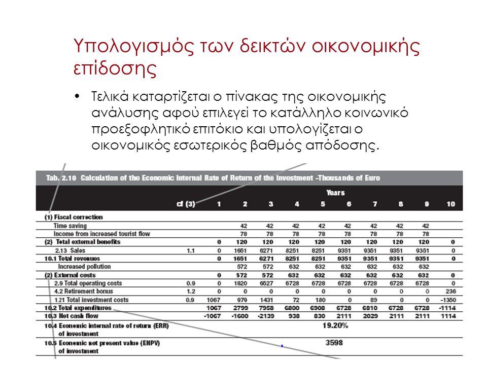 Υπολογισμός των δεικτών οικονομικής επίδοσης