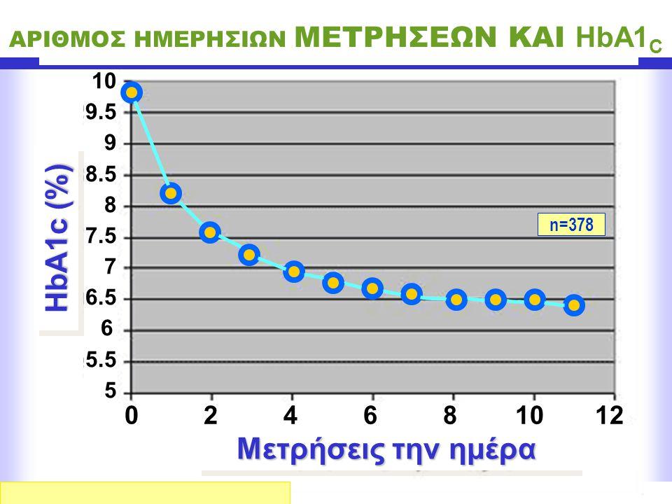 ΑΡΙΘΜΟΣ ΗΜΕΡΗΣΙΩΝ ΜΕΤΡΗΣΕΩΝ ΚΑΙ HbA1C