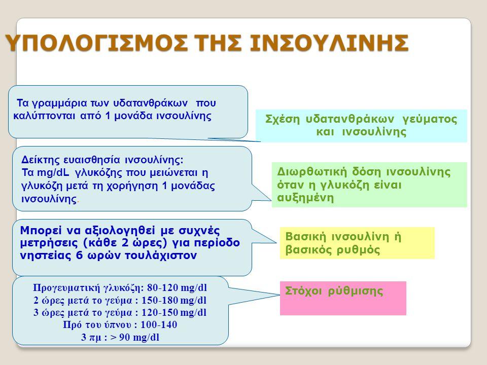 ΥΠΟΛΟΓΙΣΜΟΣ ΤΗΣ ΙΝΣΟΥΛΙΝΗΣ